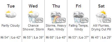 Michigan weather in April